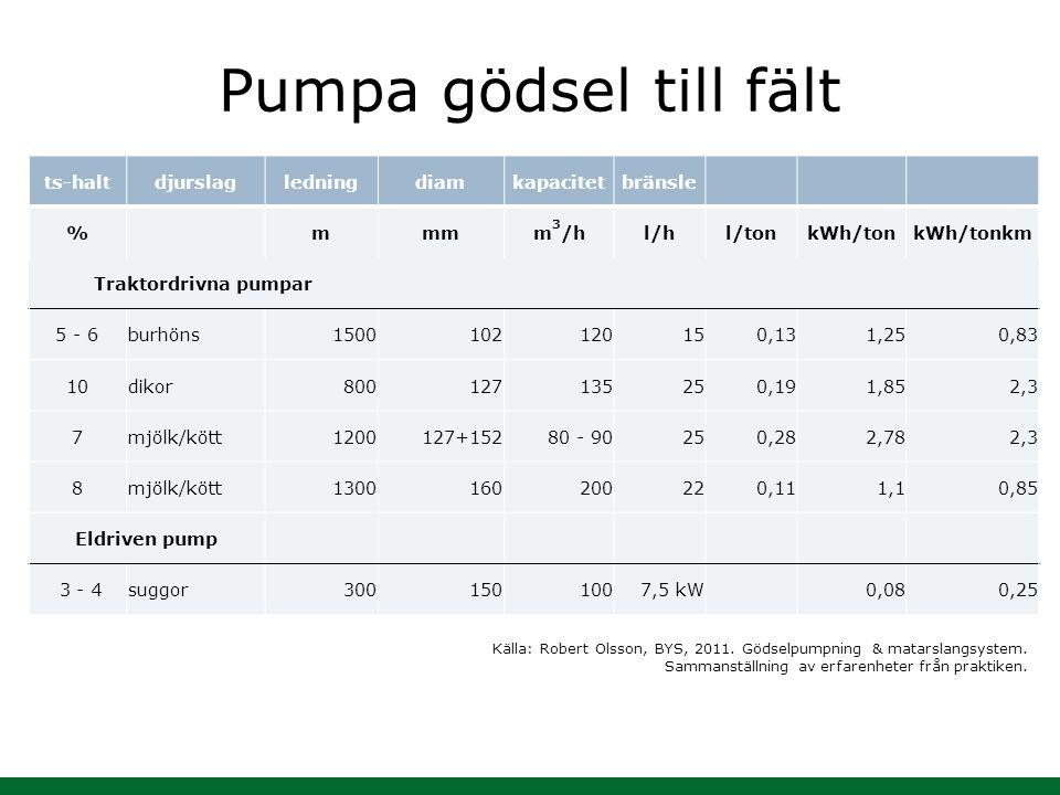 Pumpa gödsel till fält ts-halt djurslag ledning diam kapacitet bränsle