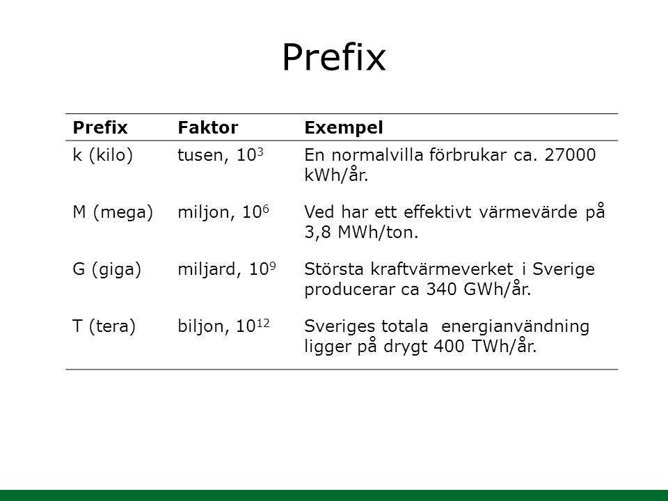 Prefix Prefix Faktor Exempel k (kilo) tusen, 103