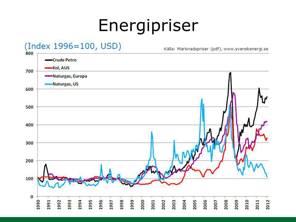 Energipriser Källa: Marknadspriser (pdf), www.svenskenergi.se