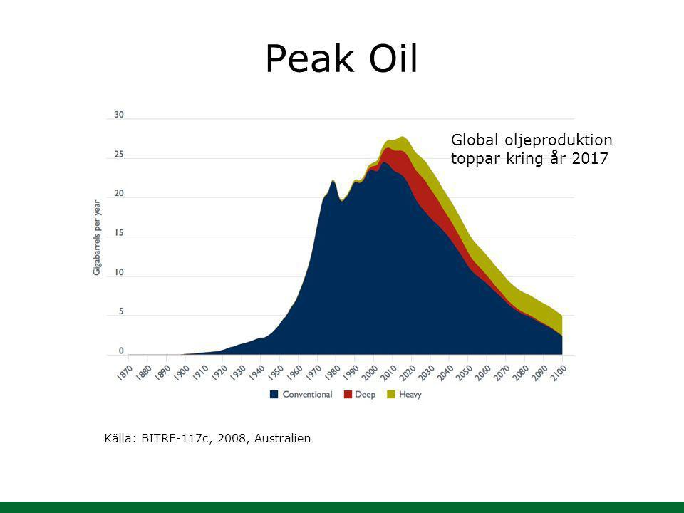 Peak Oil Global oljeproduktion toppar kring år 2017