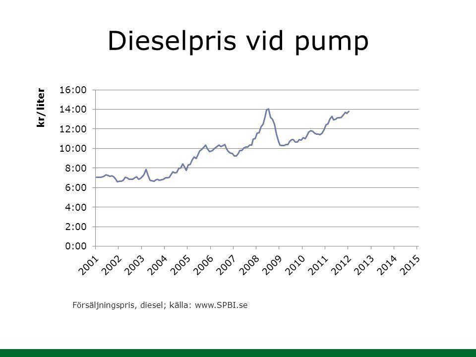 Dieselpris vid pump Försäljningspris, diesel; källa: www.SPBI.se