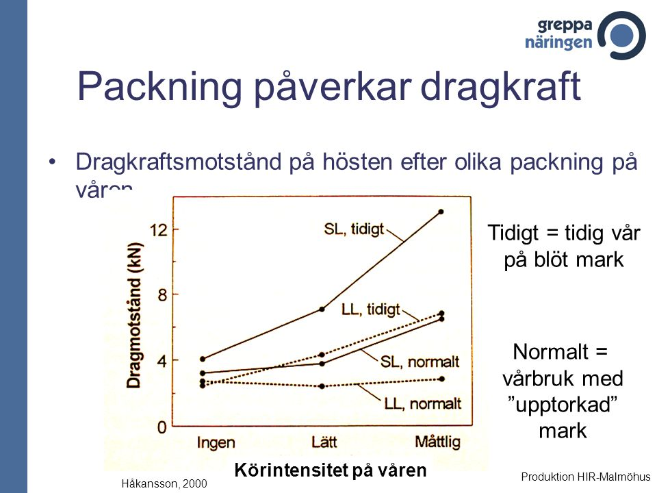 Packning påverkar dragkraft