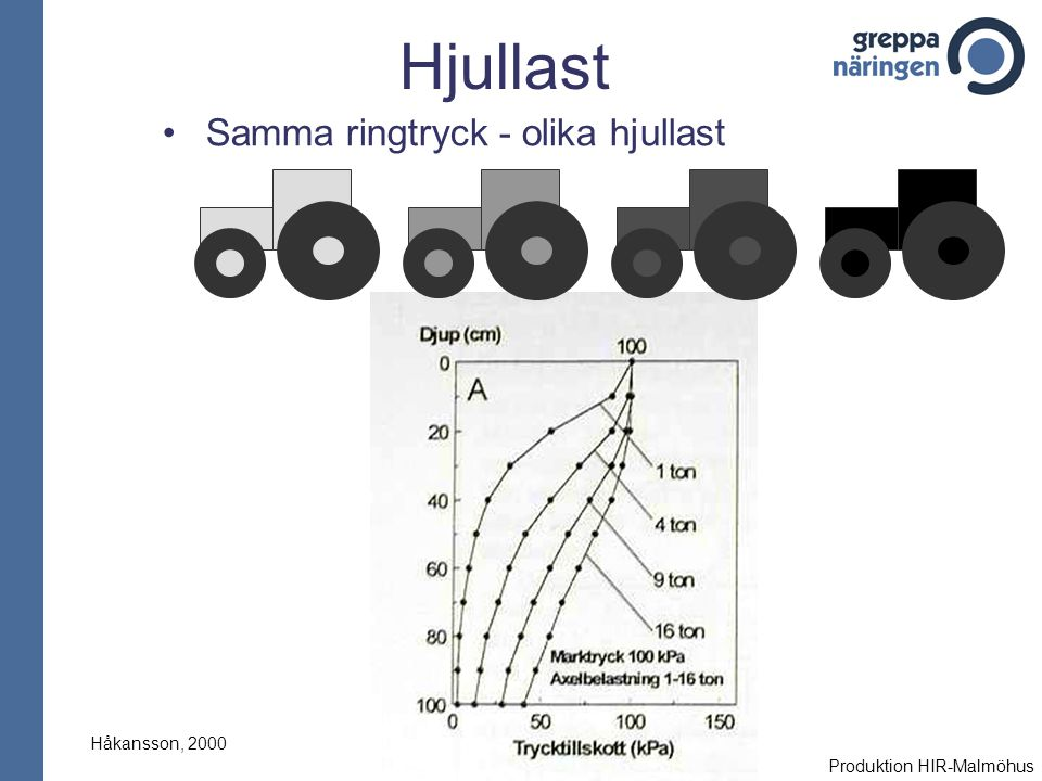 Hjullast Samma ringtryck - olika hjullast Håkansson, 2000