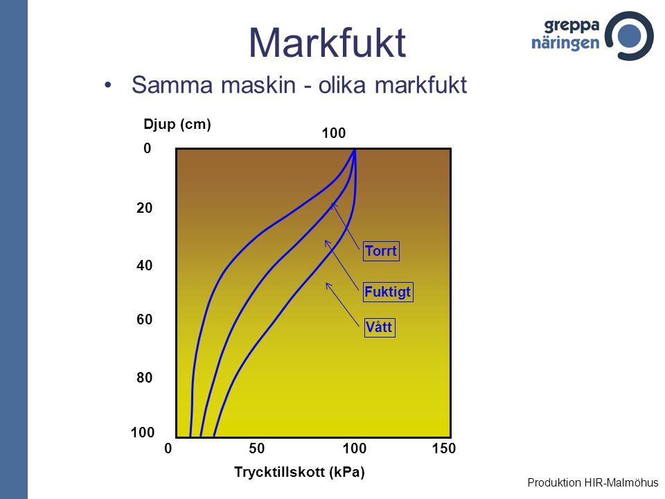 Markfukt Samma maskin - olika markfukt 50 100 150 Trycktillskott (kPa)