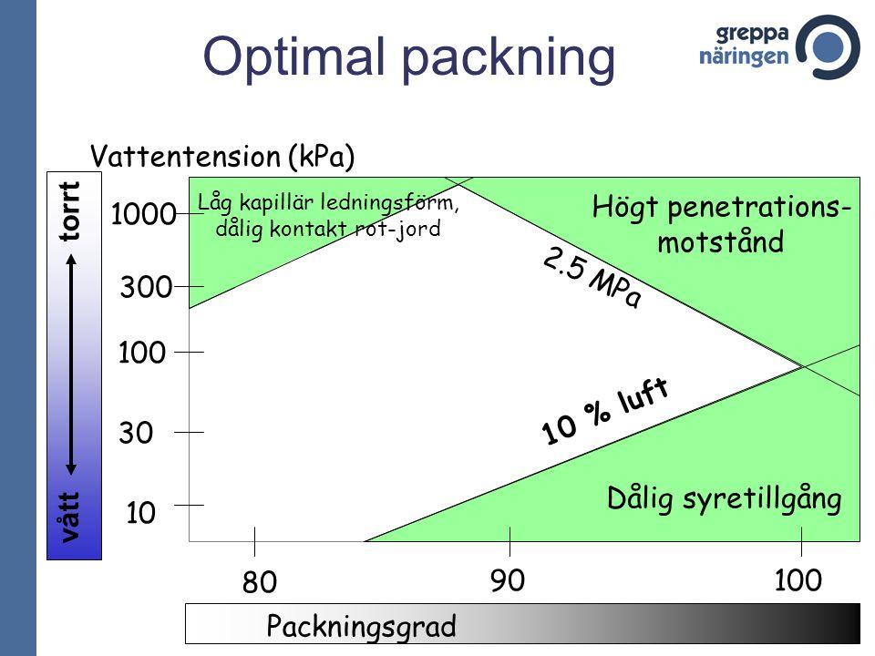 Optimal packning Vattentension (kPa) Högt penetrations- 1000 motstånd
