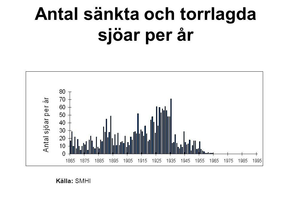 Antal sänkta och torrlagda sjöar per år