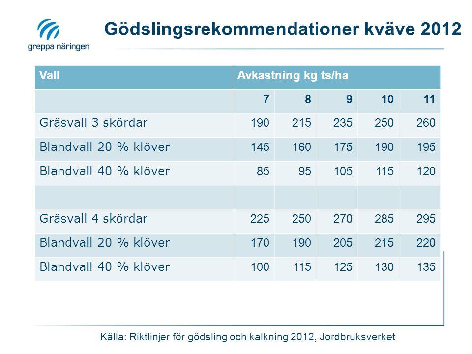 Gödslingsrekommendationer kväve 2012