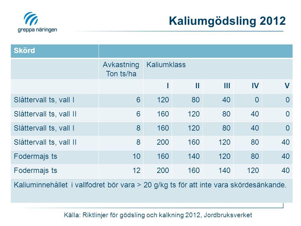 Källa: Riktlinjer för gödsling och kalkning 2012, Jordbruksverket