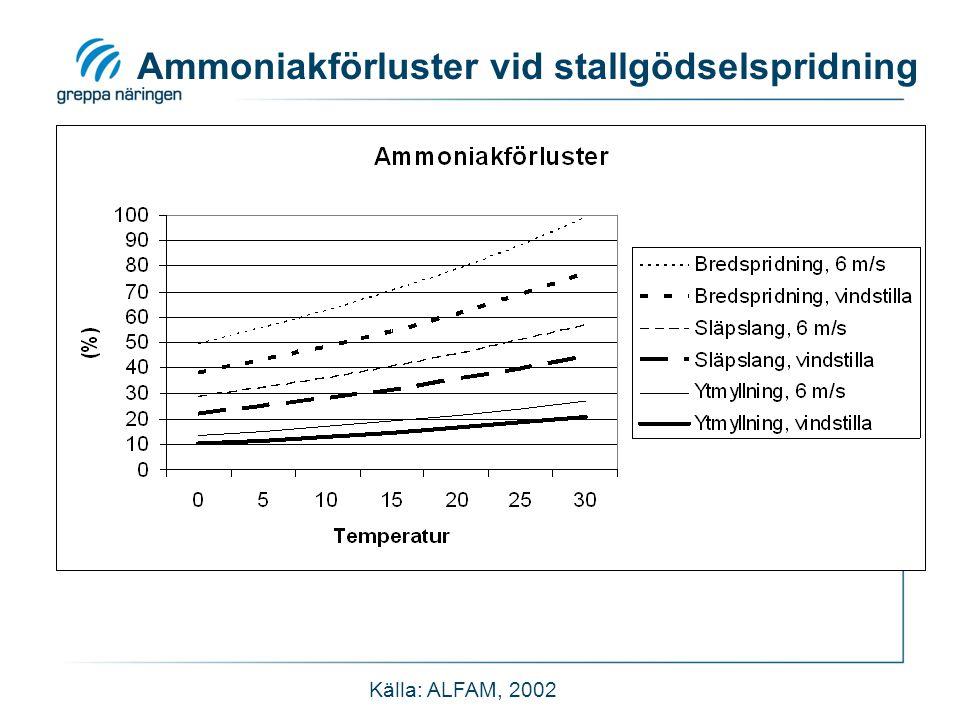 Ammoniakförluster vid stallgödselspridning