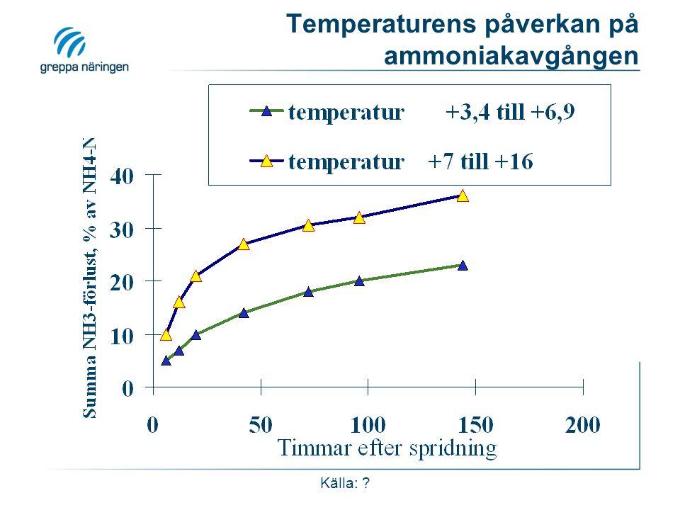 Temperaturens påverkan på ammoniakavgången