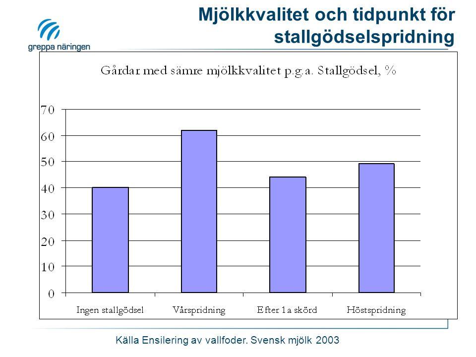 Mjölkkvalitet och tidpunkt för stallgödselspridning