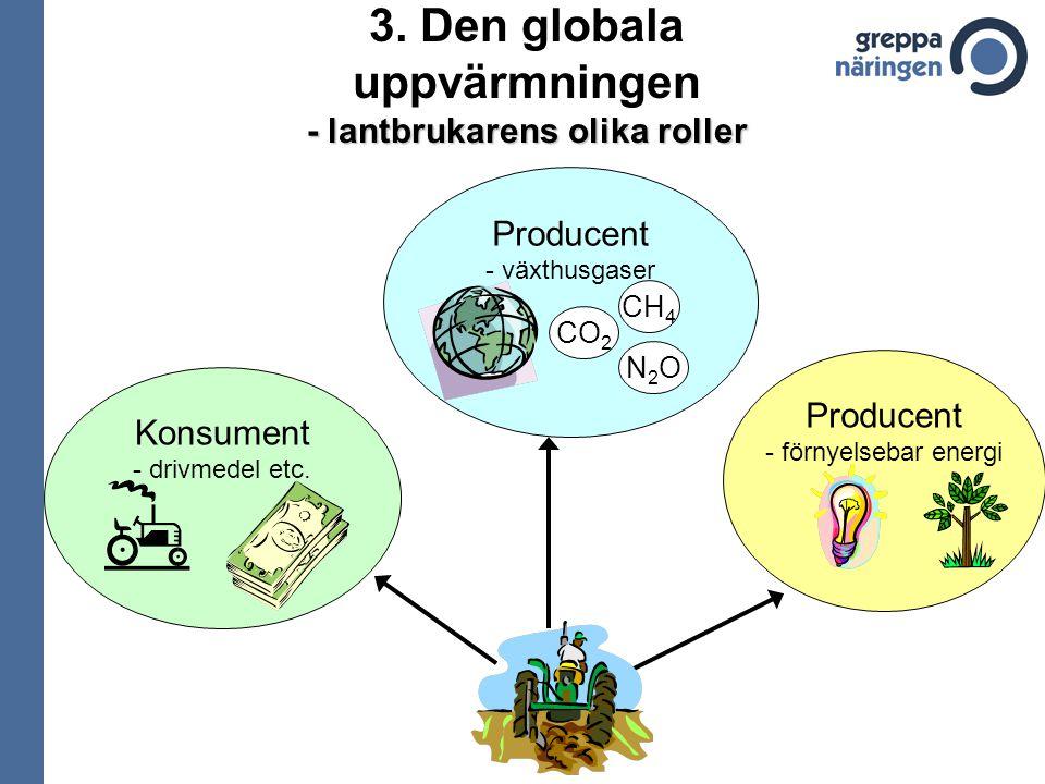 3. Den globala uppvärmningen - lantbrukarens olika roller