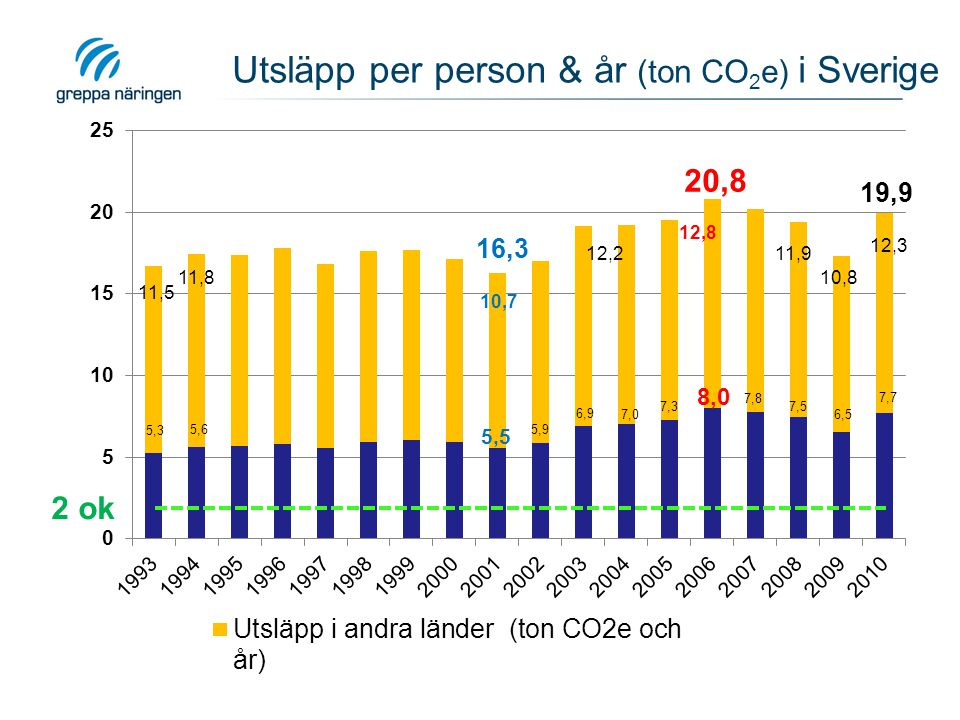 Utsläpp per person & år (ton CO2e) i Sverige