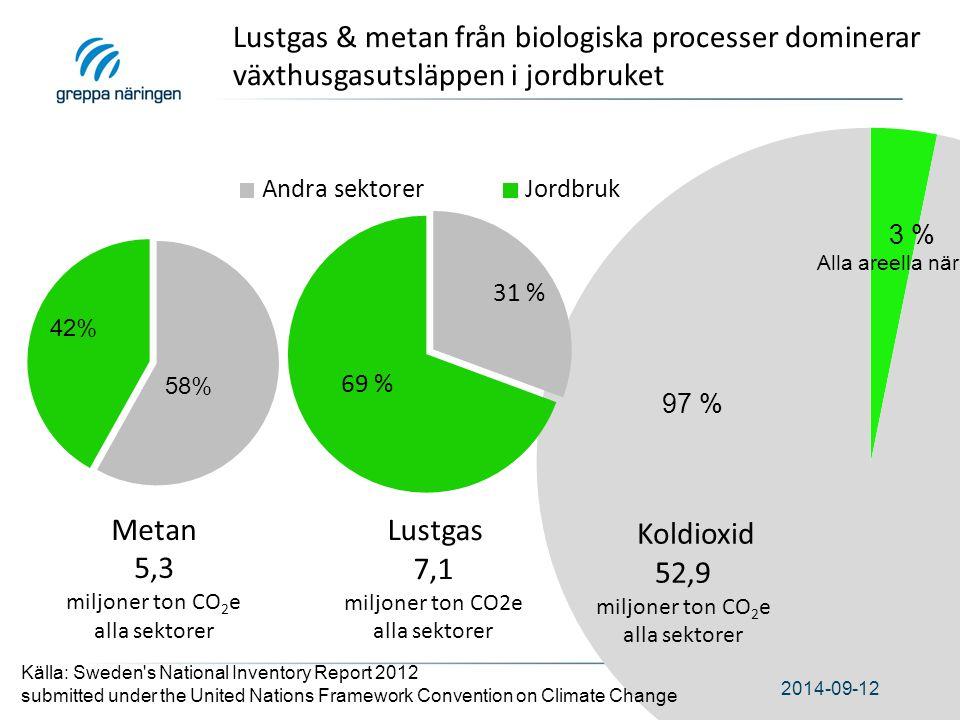 Lustgas & metan från biologiska processer dominerar växthusgasutsläppen i jordbruket