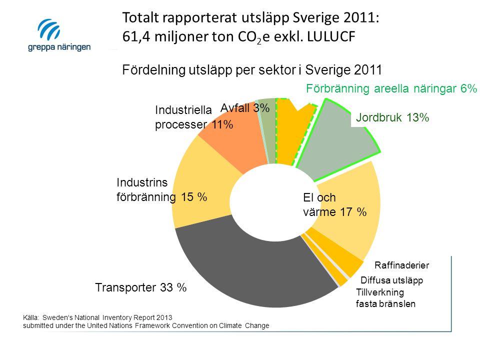 Totalt rapporterat utsläpp Sverige 2011: