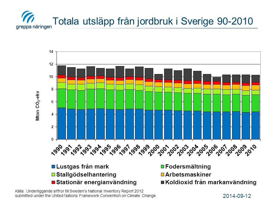 Totala utsläpp från jordbruk i Sverige 90-2010