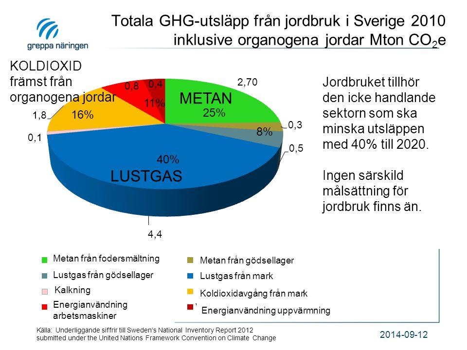 Totala GHG-utsläpp från jordbruk i Sverige 2010 inklusive organogena jordar Mton CO2e