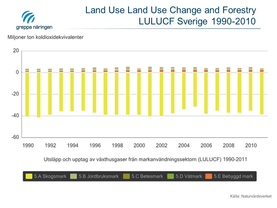Land Use Land Use Change and Forestry LULUCF Sverige 1990-2010