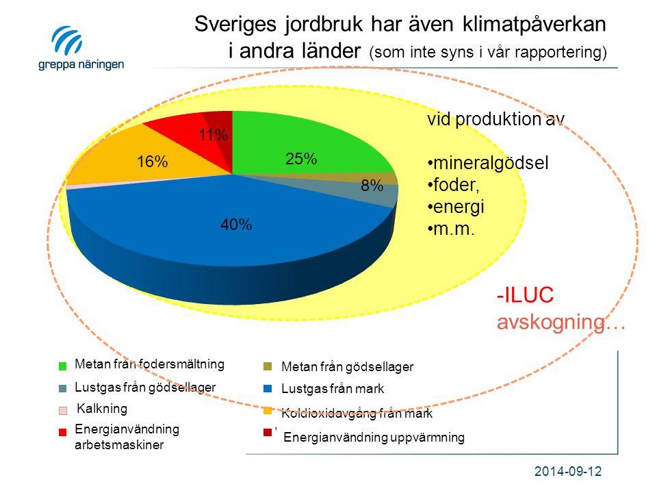 Sveriges jordbruk har även klimatpåverkan i andra länder (som inte syns i vår rapportering)
