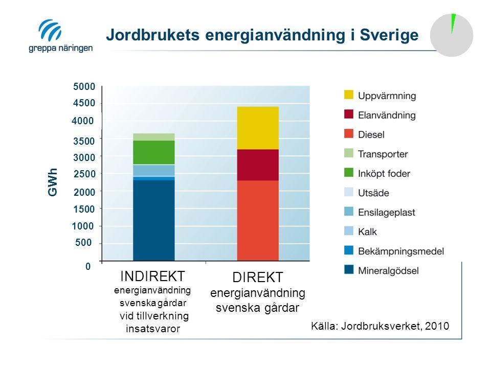 Jordbrukets energianvändning i Sverige