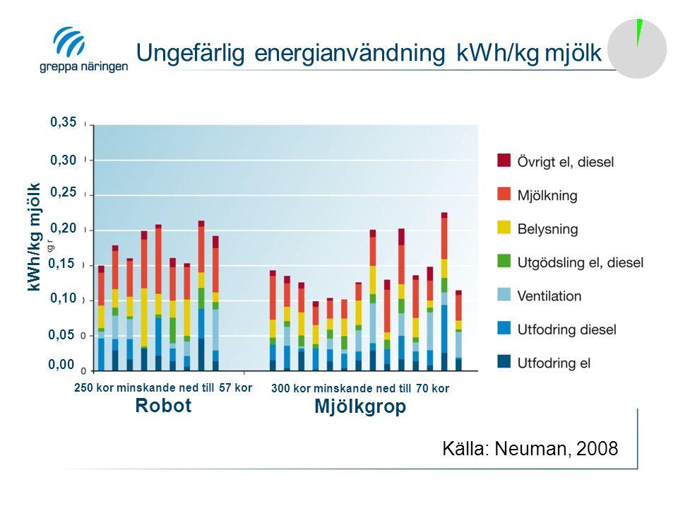 Ungefärlig energianvändning kWh/kg mjölk