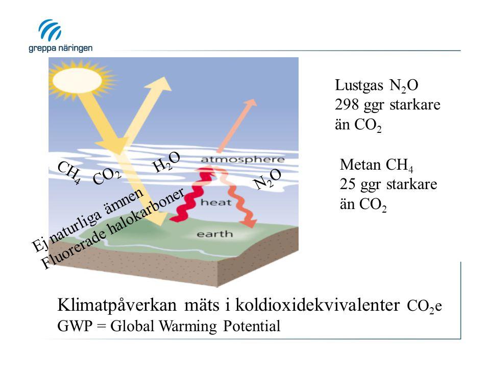 Klimatpåverkan mäts i koldioxidekvivalenter CO2e