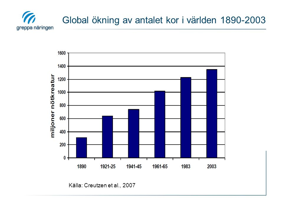 Global ökning av antalet kor i världen 1890-2003