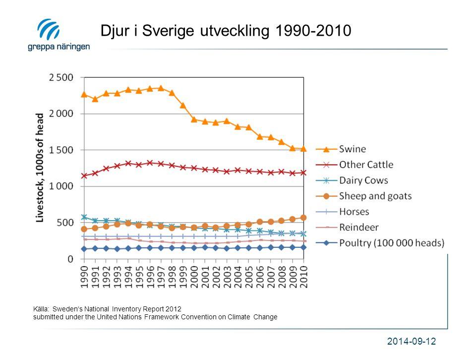 Djur i Sverige utveckling 1990-2010