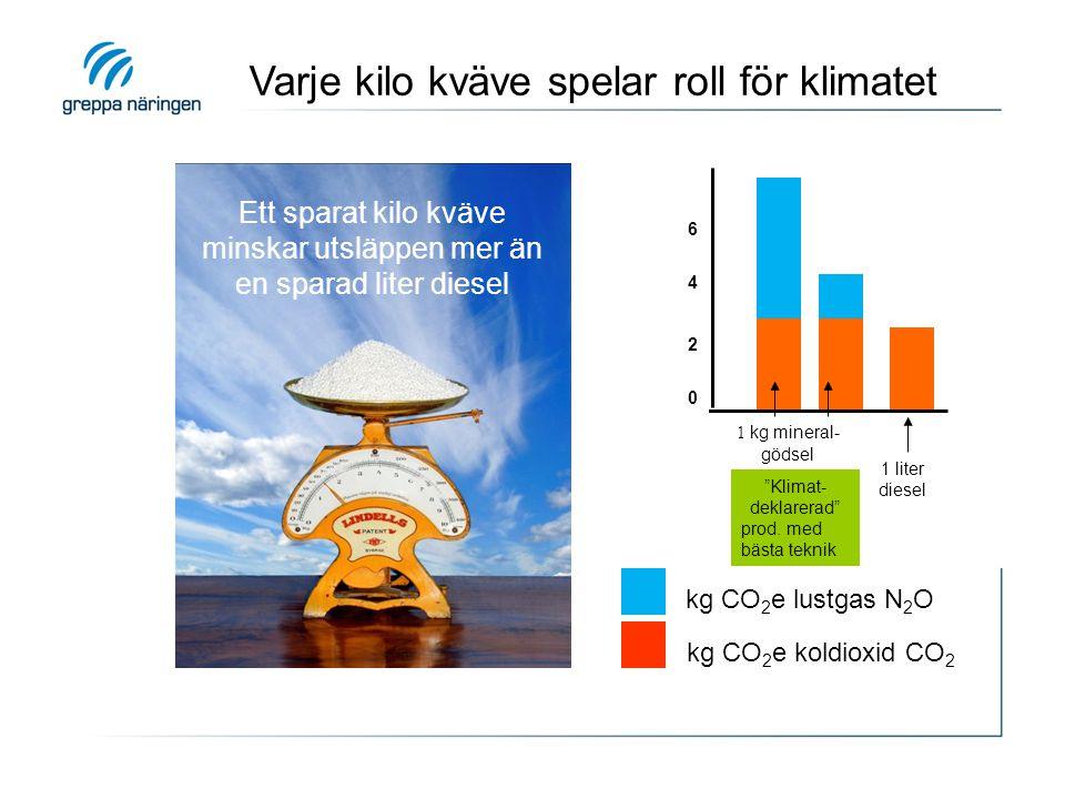 Ett sparat kilo kväve minskar utsläppen mer än