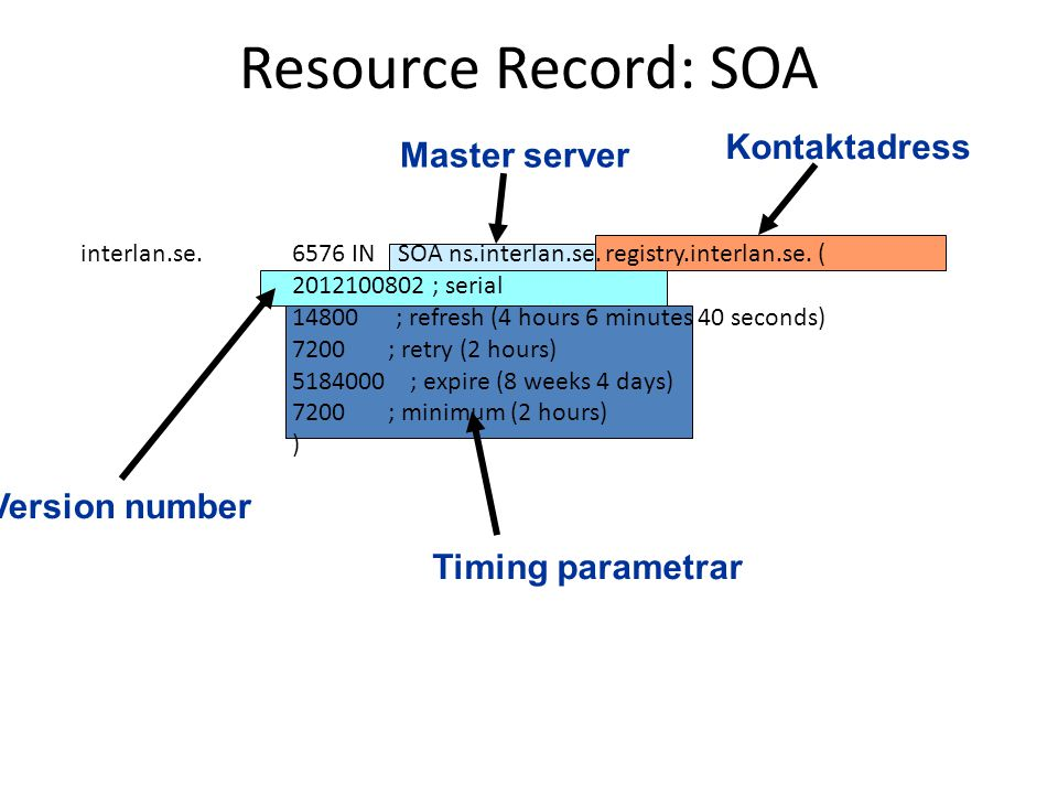 Resource Record: SOA Kontaktadress Master server Version number