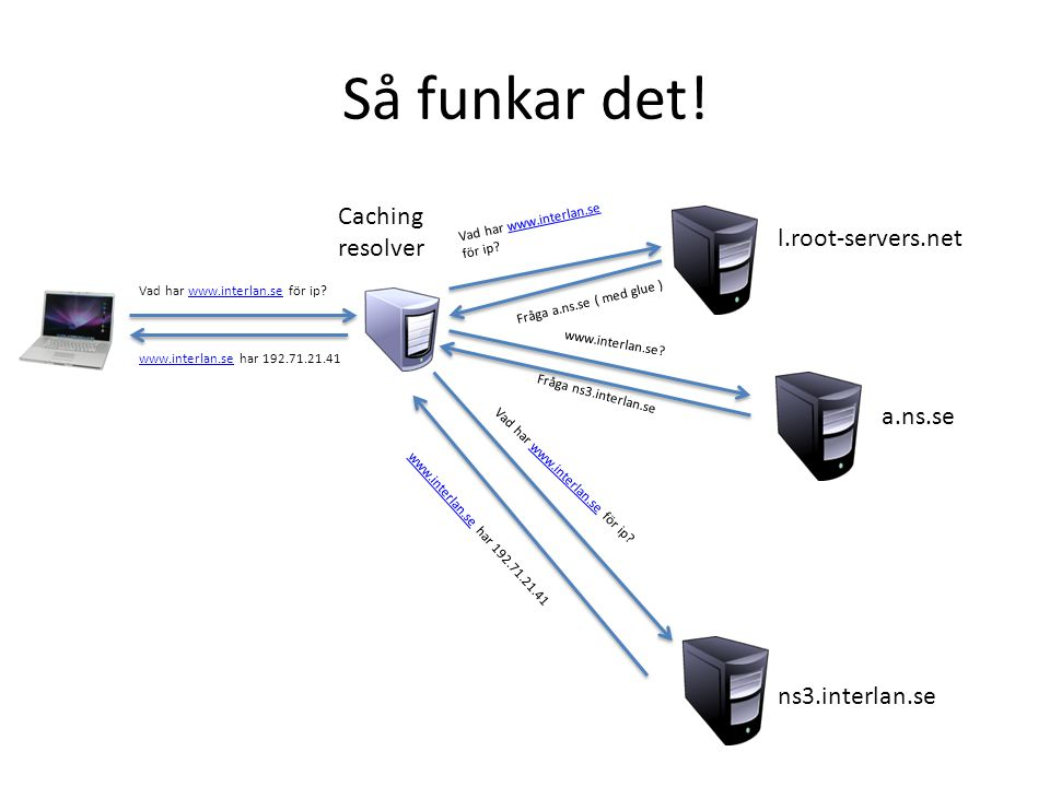 Så funkar det! Caching resolver l.root-servers.net a.ns.se