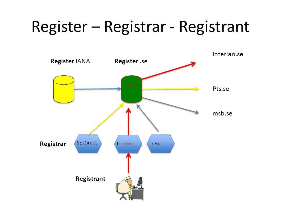 Register – Registrar - Registrant