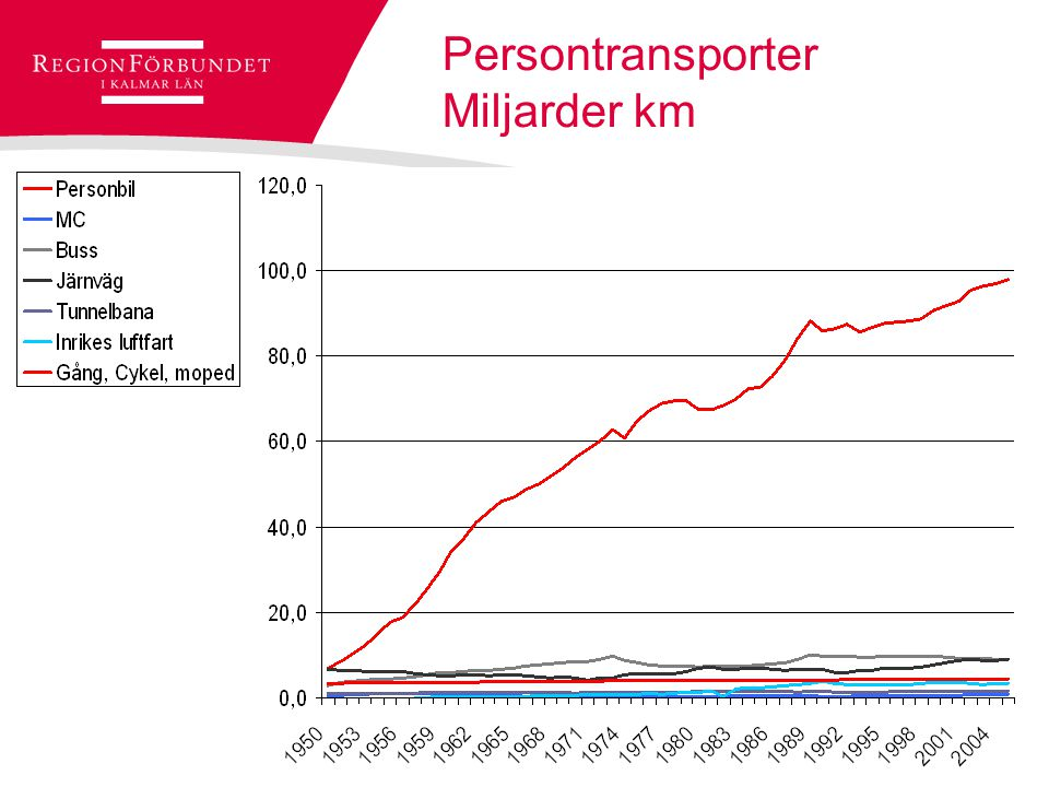 Persontransporter Miljarder km