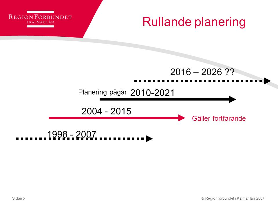 Rullande planering 2016 – 2026 2010-2021 2004 - 2015 1998 - 2007