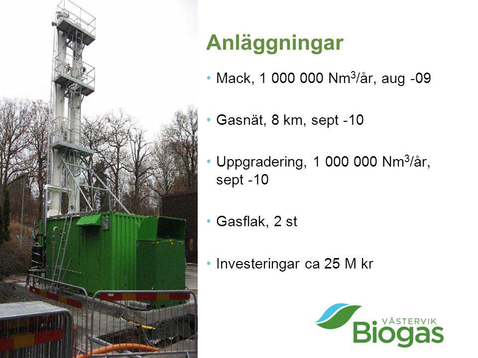 Anläggningar Mack, 1 000 000 Nm3/år, aug -09 Gasnät, 8 km, sept -10