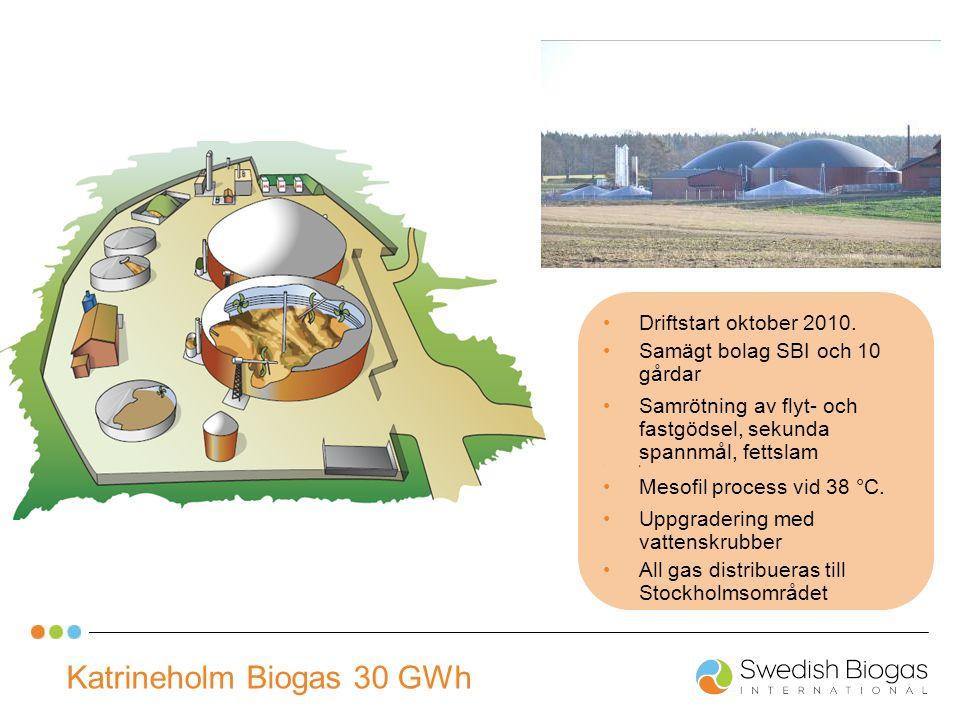 Katrineholm Biogas 30 GWh