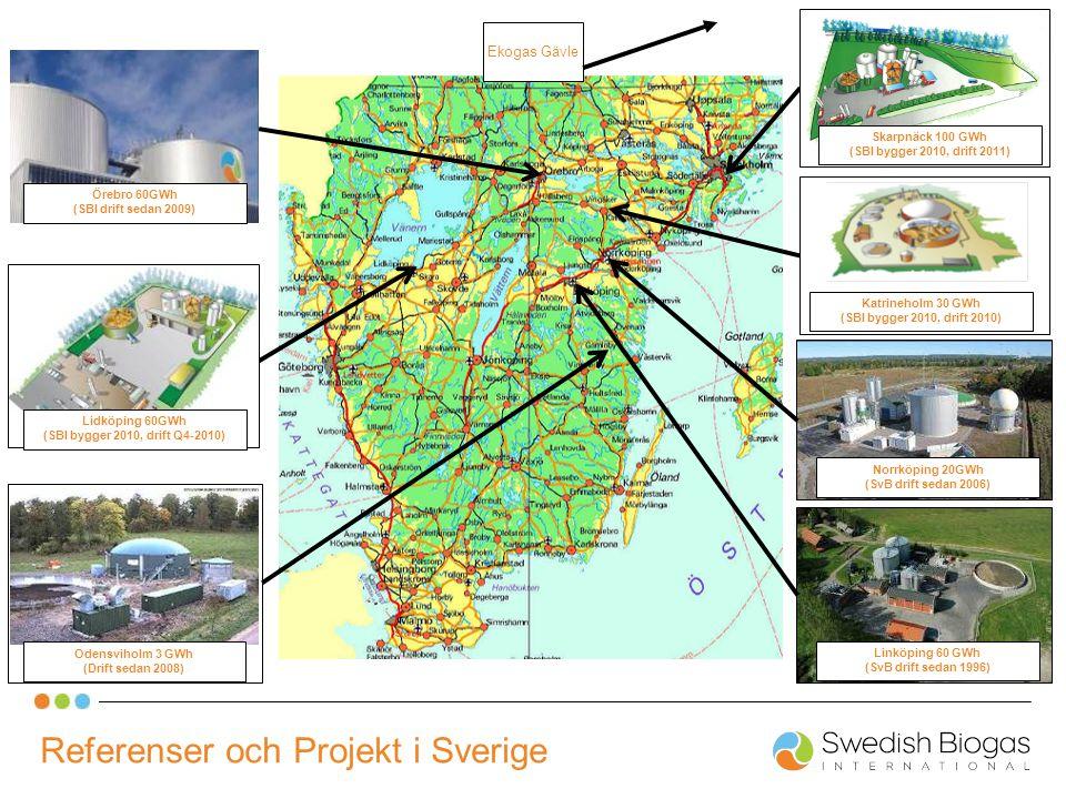 Referenser och Projekt i Sverige