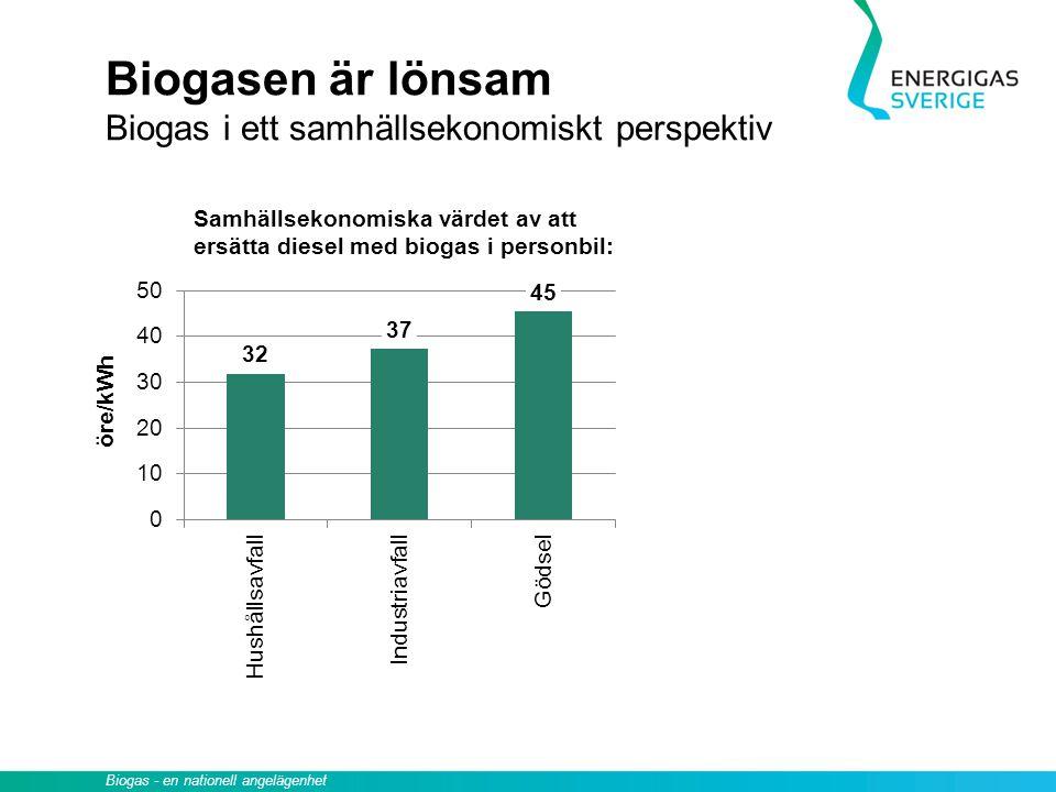 Biogasen är lönsam Biogas i ett samhällsekonomiskt perspektiv