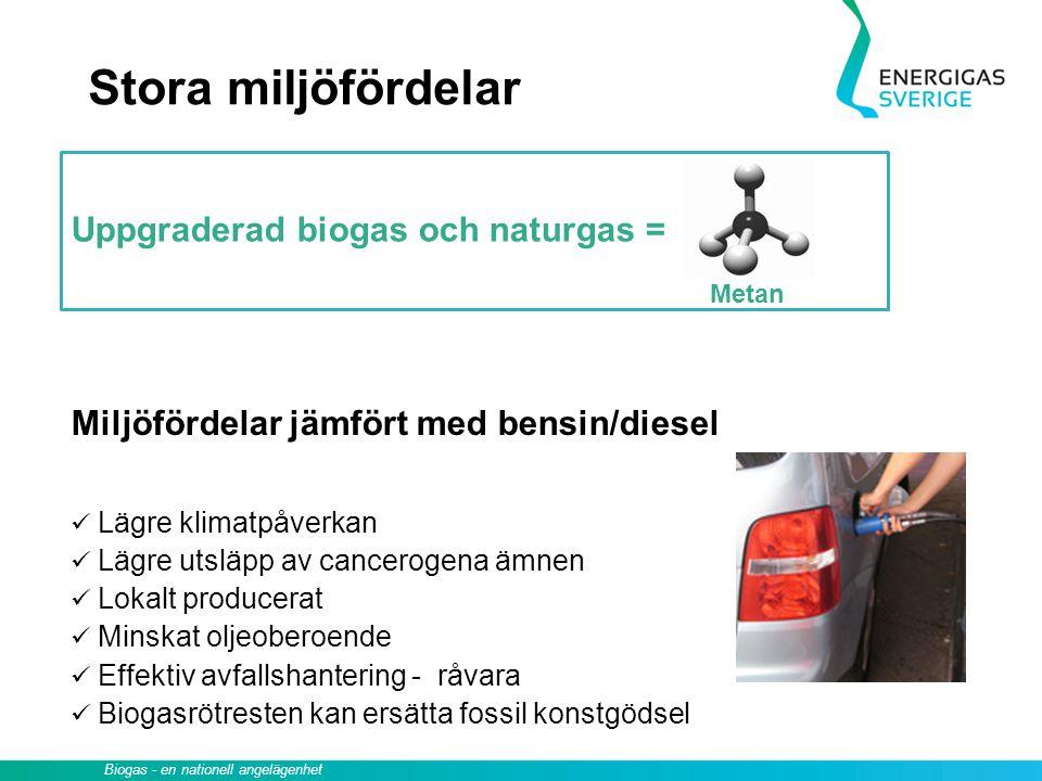 Stora miljöfördelar Uppgraderad biogas och naturgas =