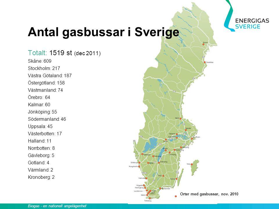 Antal gasbussar i Sverige