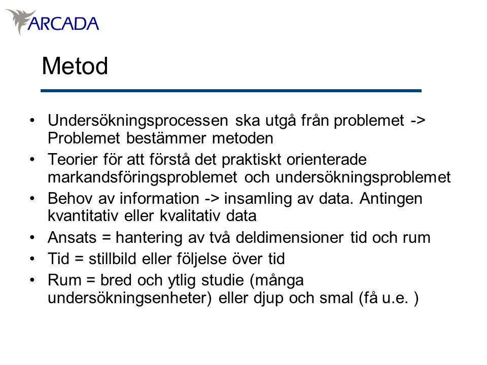 Metod Undersökningsprocessen ska utgå från problemet -> Problemet bestämmer metoden.