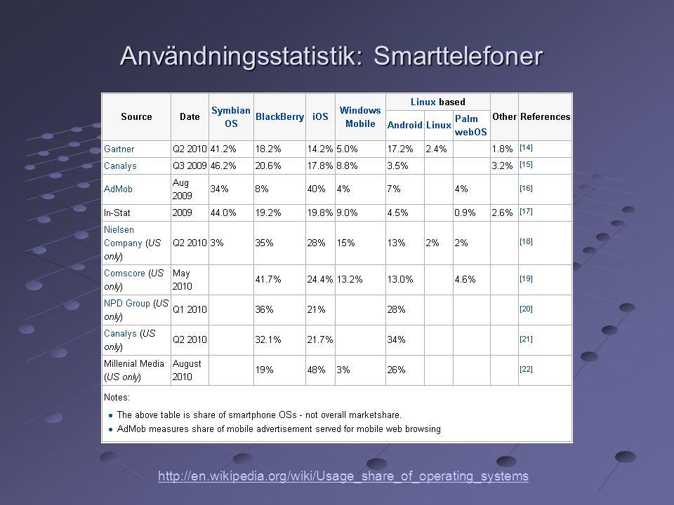 Användningsstatistik: Smarttelefoner