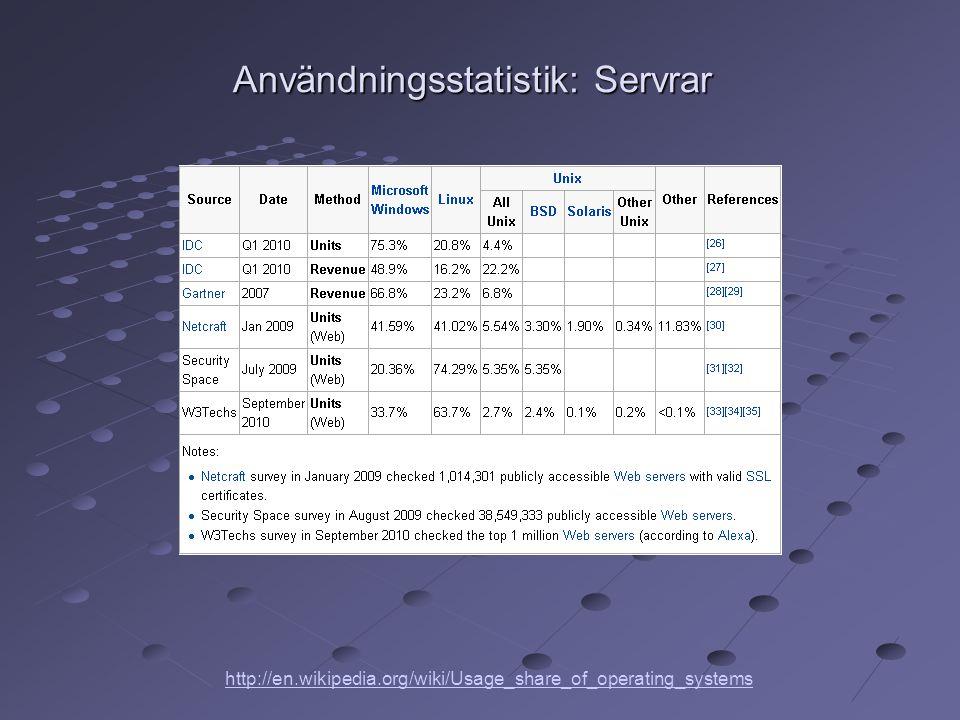 Användningsstatistik: Servrar