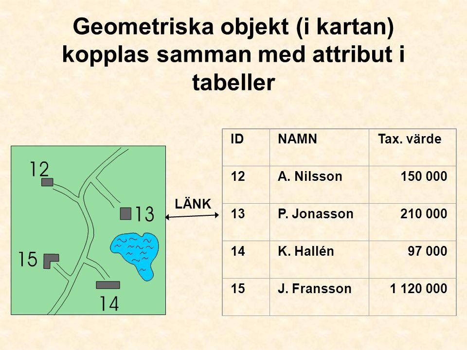Geometriska objekt (i kartan) kopplas samman med attribut i tabeller