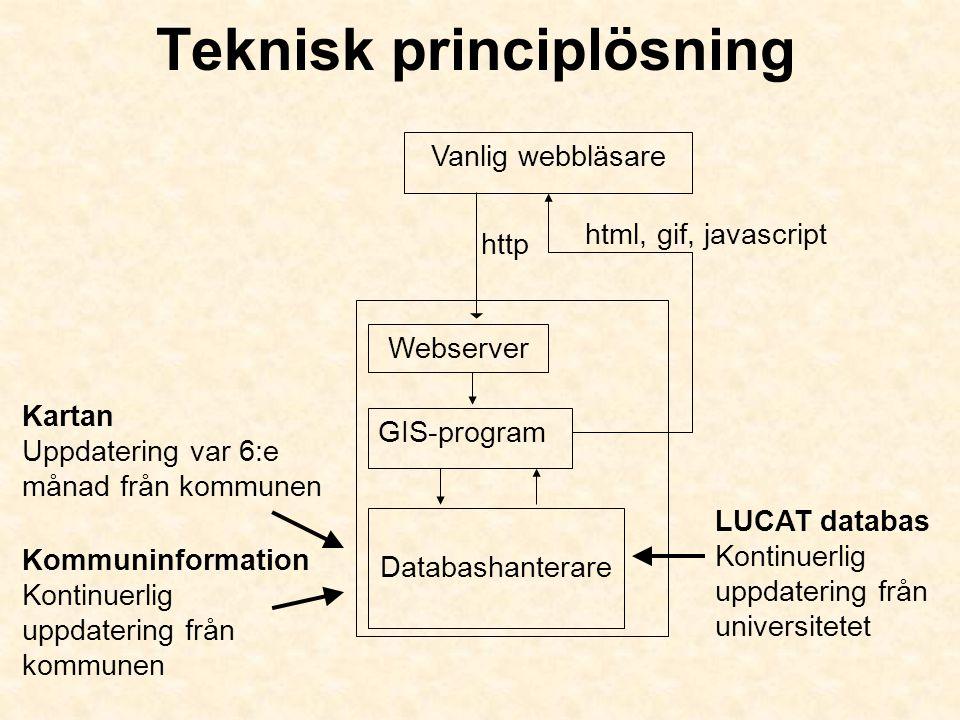 Teknisk principlösning