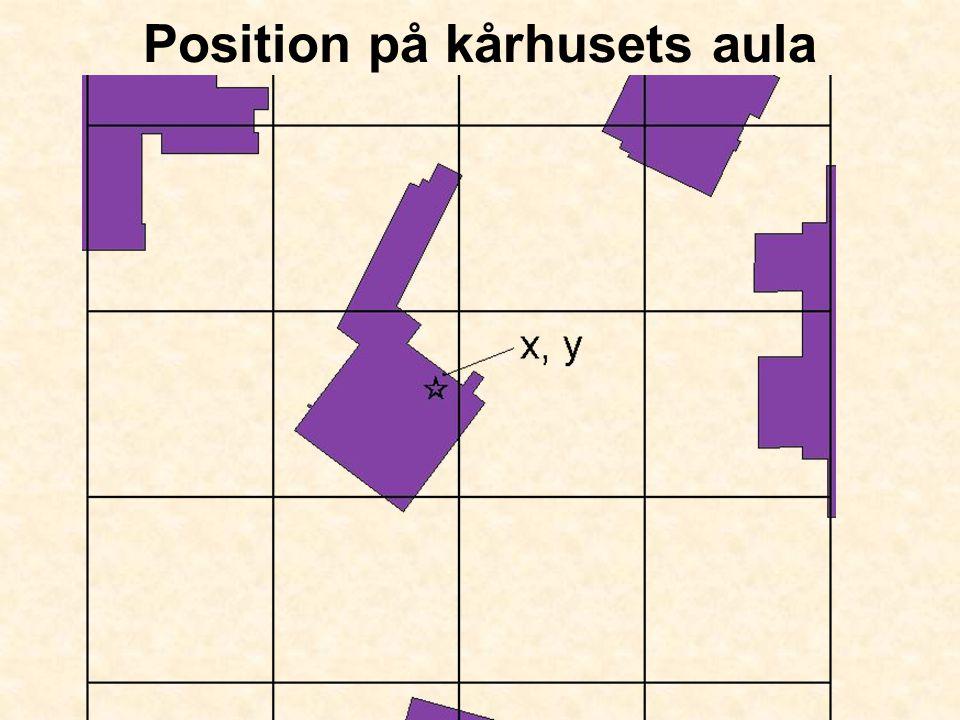 Position på kårhusets aula