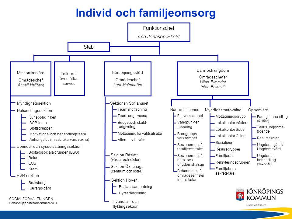 Individ och familjeomsorg