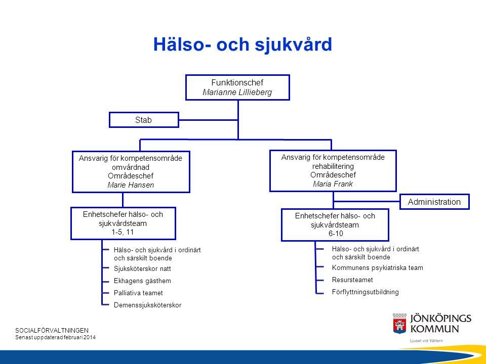 Hälso- och sjukvård Funktionschef Marianne Lillieberg Stab