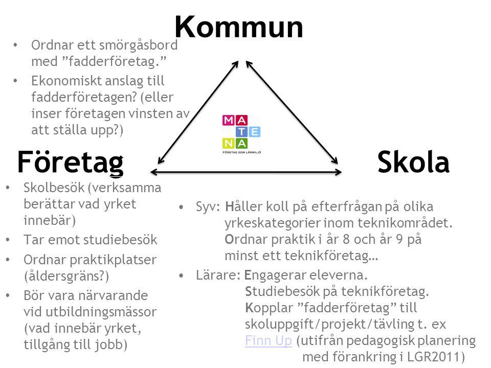 Kommun Företag Skola Ordnar ett smörgåsbord med fadderföretag.