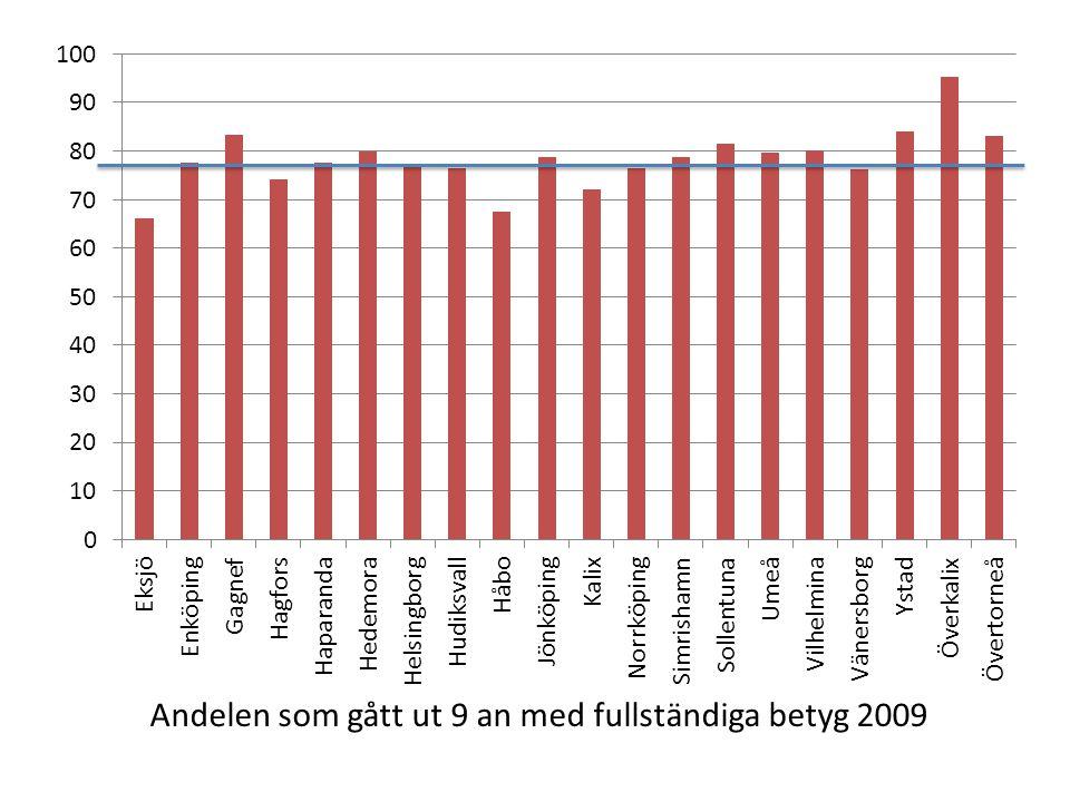 Andelen som gått ut 9 an med fullständiga betyg 2009